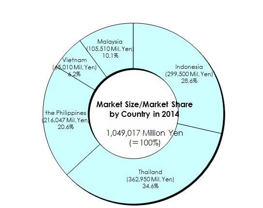 Cosmetics Markets in 5 ASEAN Countries: Key Research Findings 2015