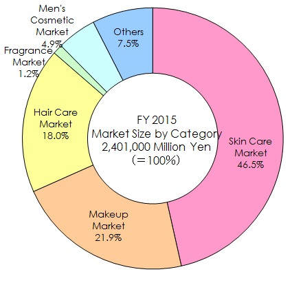 market research of male skin care Ethnographic research on perception and choice of male cosmetics  the  male personal grooming product market continues to experience growth, aided  by.