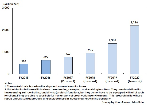 Figure: Transition and Forecast of Domestic Business-Use Cleaning Robot Market