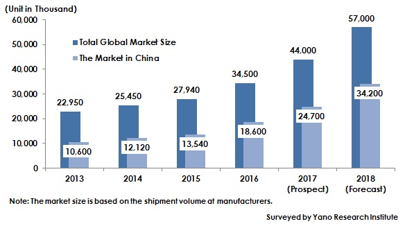 Figure: Transition of Global Surveillance Camera Market Size