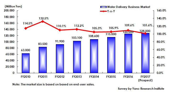 Transition of Size of Mineral Water Market