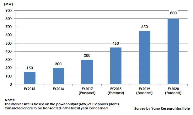 Figure: Transition and Forecast of Solar Power Plant Secondary Market Size