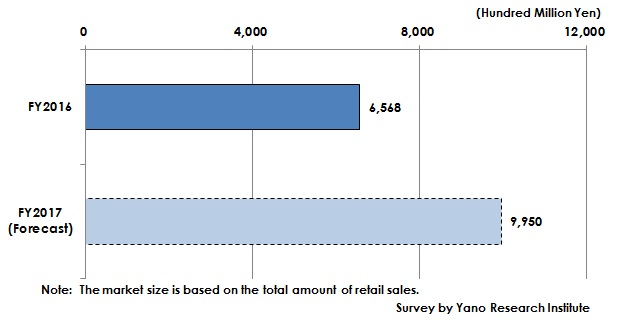 Figure1: C2C Market Size in Product Sales (based on Total Amount of Retail Sales)