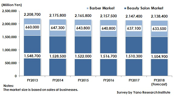 Figure: Transition and Forecast of Barber and Beauty Salon Market Size