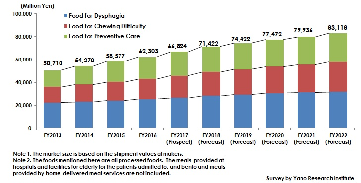 Figure: Transition and Forecast of Market Size Regarding Foods for Dysphagia, Chewing Difficulty, and Preventive Care