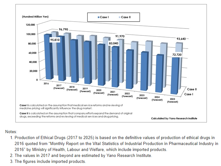 Figure: Forecast of Production of Ethical Drugs (2017 to 2025)