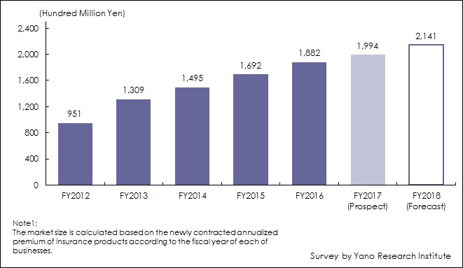 Figure 1: Transition of Newly Contracted Annualized Premium of Insurance Products (Market Size) at Insurance Shops