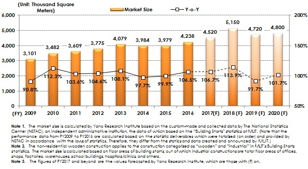 Figure 1: Transition and Forecast of Non-Residential Wooden Construction Market (by Square meter)