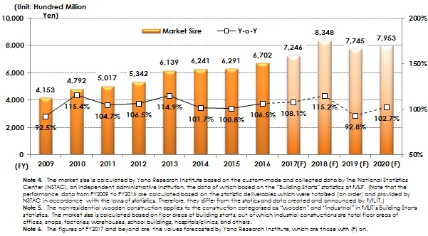 Figure 2: Transition and Forecast of Non-Residential Wooden Construction Market (based on Estimated Construction Expenses)