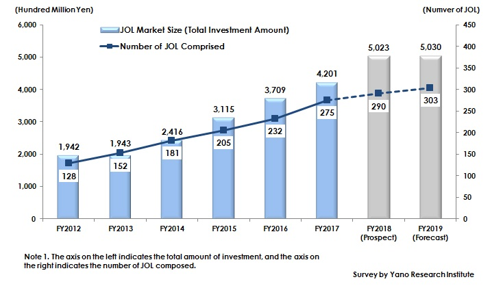 Figure 1: Transition of Size of JOL Market (Total Investment)