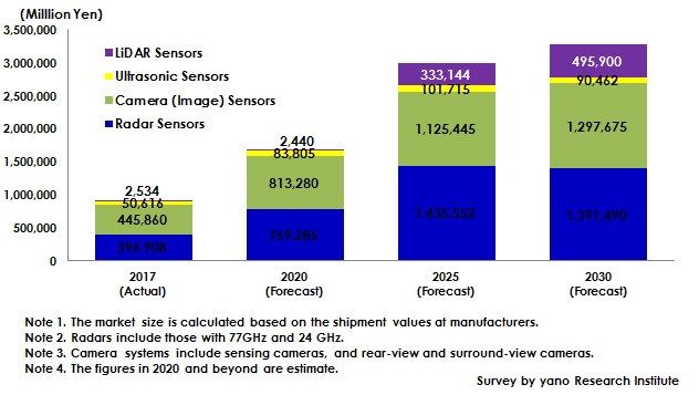 Figure: Forecast of Global Market Size of Sensor Systems for ADAS/Automatic Driving