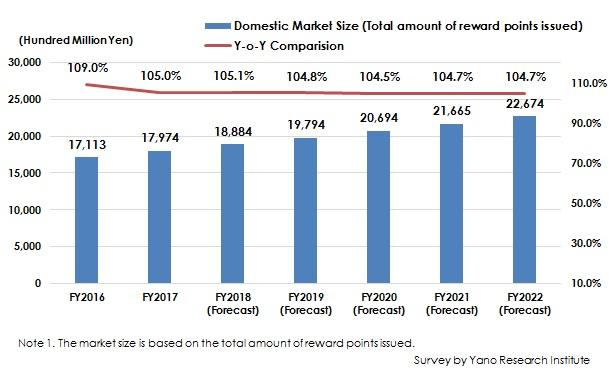 Figure: Transition and Forecast of Domestic Loyalty Program (Point Reward Service) Market Size