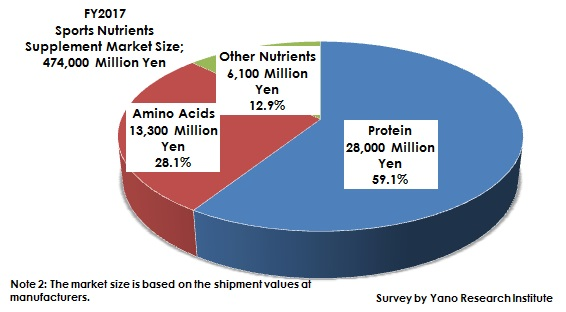 Figure 2. Component Ratio of Sports Nutrition Supplement Market by Nutrient (FY2017)