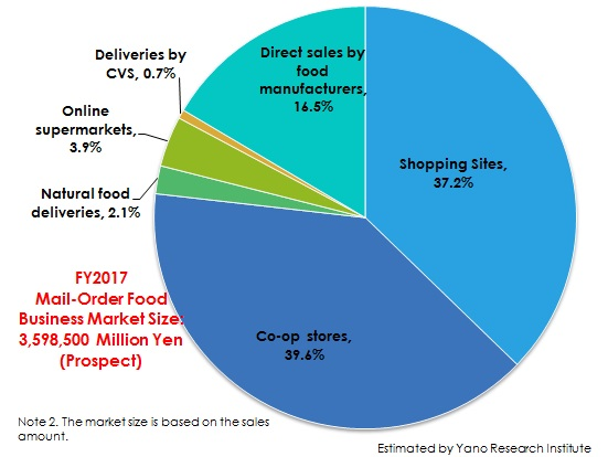 Figure 2.Mail-Order Food Business Market Share by Channel (FY2017)