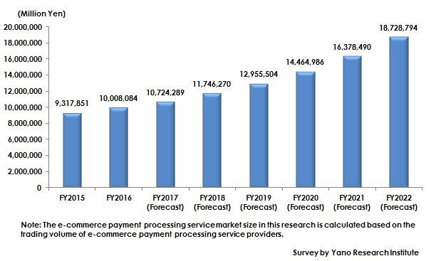 Figure: Transition and Forecast of EC Payment Processing Service Market Size