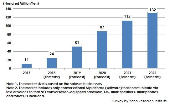 Figure: Transition and Forecast of Domestic Conversational AI Platform Market Size