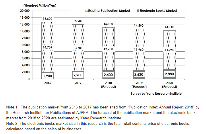 Figure: Transition and Forecast of Domestic Total Publication Market Size
