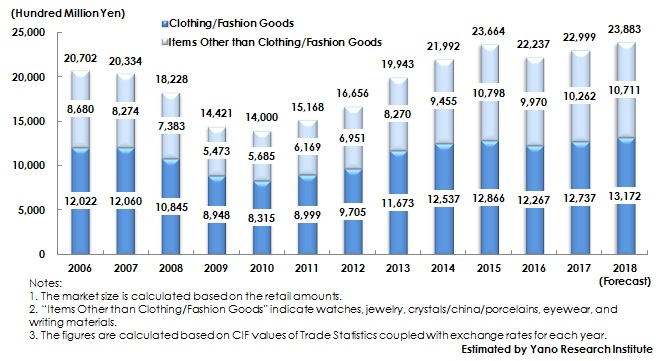 Figure: Transition of Domestic Imported Luxury Brands Market Size (Major 15 Items)