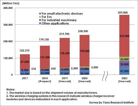 Figure: Transition and Forecast of Global Market Size of Wireless Charging Systems