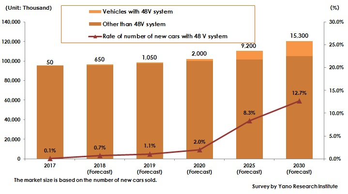 Figure: Transition and Forecast of Global Number of Vehicles with 48-Volt System