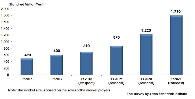 Figure: Transition and Forecast of Domestic InsurTech Market Size