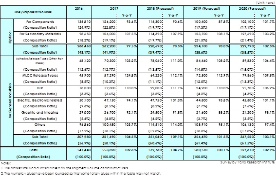 Table: Transition and Forecast of Shipment Volume of Industrial PET Films by Leading Makers (in Japan, South Korea and Taiwan) by Use
