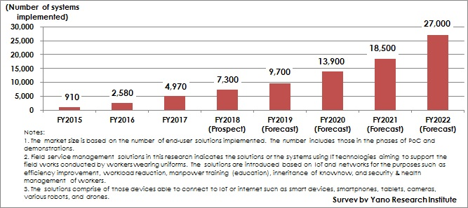 Figure: Transition and Forecast of Number of Field Service Management Solutions