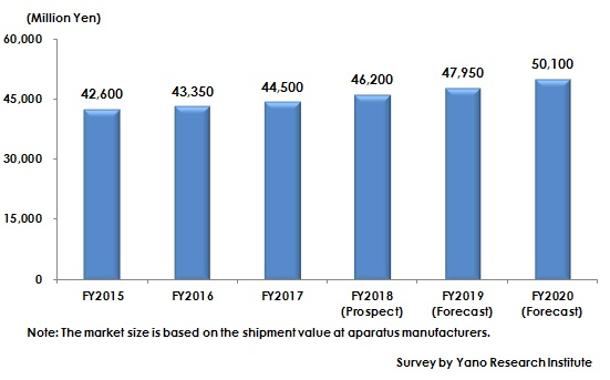 Figure: Transition and Forecast of Non-Thermal Sterilization Apparatus Market Size