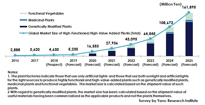 Figure: Forecast of Global Market Size of Highly Functioned/High-Value-Added Plants