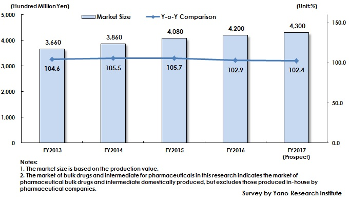 Figure: Transition of Market Size of Bulk Drugs and Intermediate for Pharmaceuticals