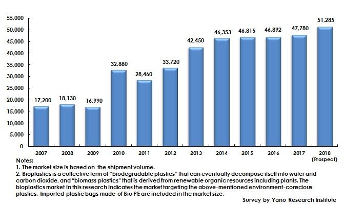 Figure: Transition of Domestic Bioplastics Market Size