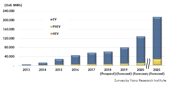 Figure & Table 1:  Transition and Forecast of Global Automotive LiB Market Size by xEV Type