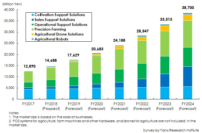 Figure: Transition and Forecast of Domestic Smart Agriculture Market Size