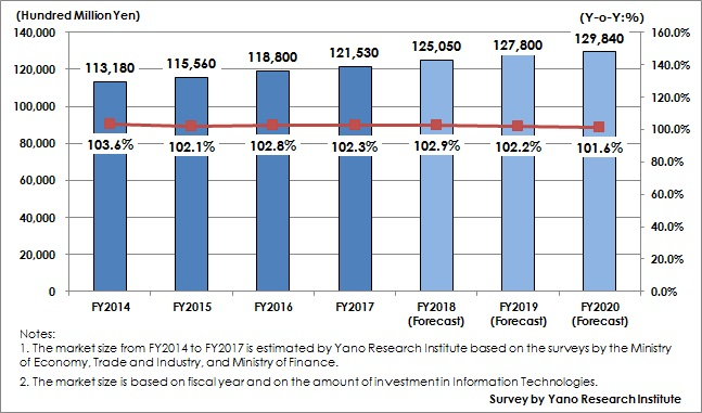 Figure 1: Transition and Forecast of IT Market Size at Domestic Private Enterprises