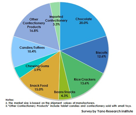 Figure 2: FY2017 Composition Ratio of Widely-Distributed Confectionery Market by Category