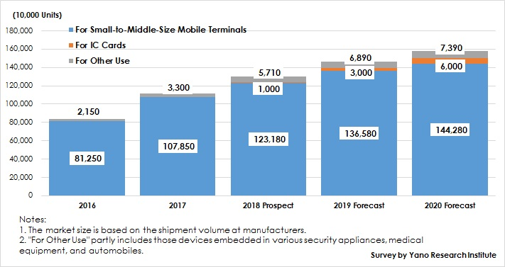 Figure: Transition and Forecast of Global Fingerprint Sensor Market Size by Use