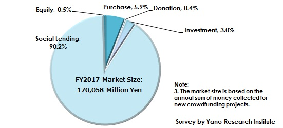 Figure 2: Composition Ratio of Domestic Crowdfunding Market in FY2017 by Type