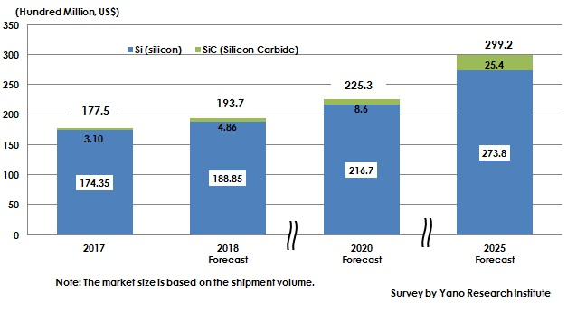 Figure: Forecast of Global Power Semiconductors Market Size