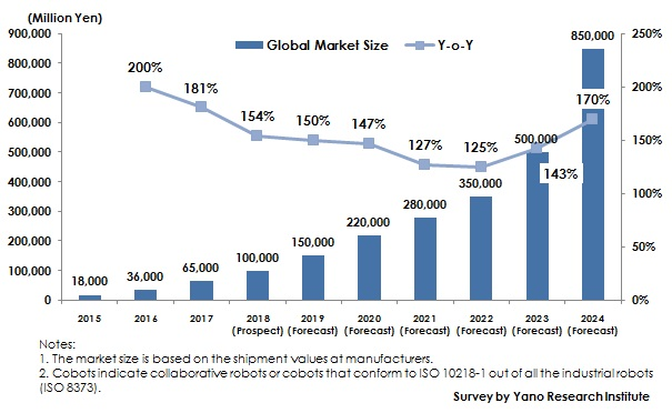 Figure: Transition and Forecast of Global Cobot Market Size