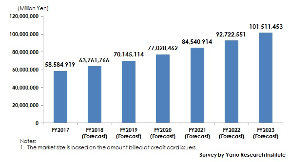 Figure: Transition and Forecast of Credit Card Market Size
