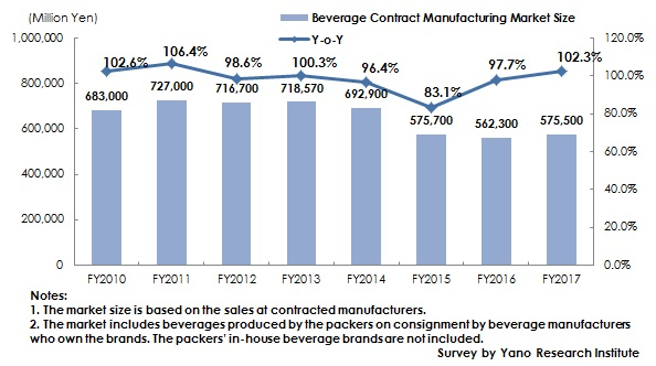 Figure: Transition of Beverage Contract Manufacturing Market Size