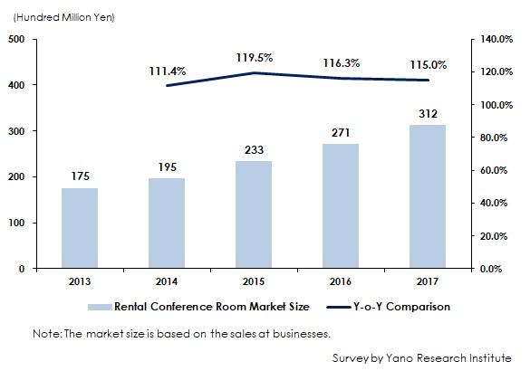 Transition of Rental Conference Room Market Size