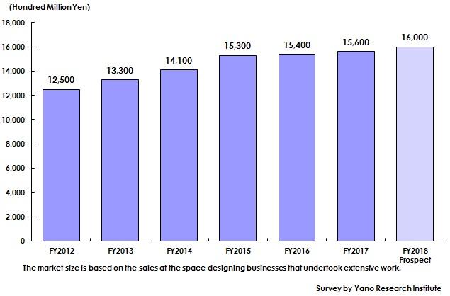 国内ディスプレイ市場規模推移