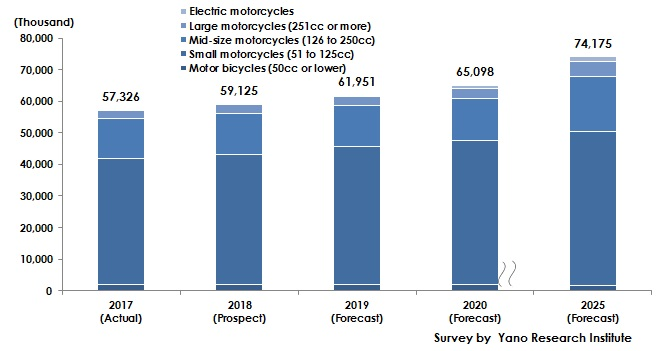 Forecast of Number of Global Motorcycles Produced