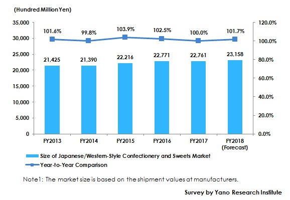 Figure 1: Transition and Size of Japanese/Western Confectionery and Sweets Market