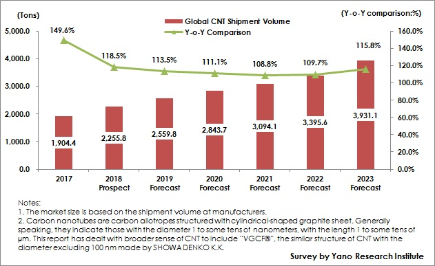 Figure: Transition and Forecast of Global CNT Market Size