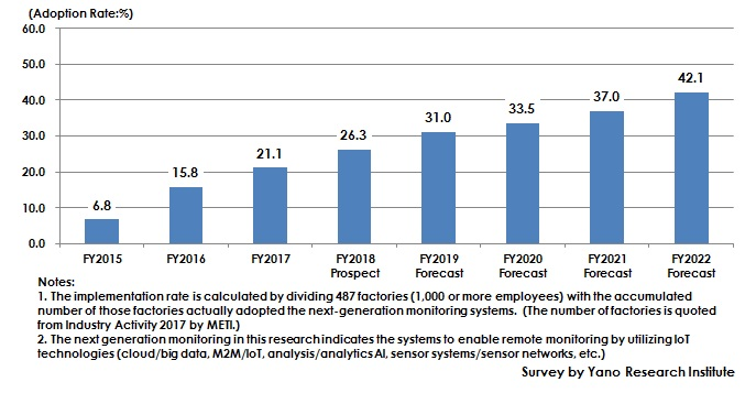 Figure: Transition and Forecast of Adoption Rate of Next-Generation Monitoring System at Domestic Factories and Manufacturing Sector