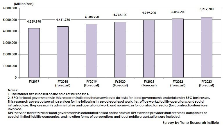 Figure: Transition and Forecast of BPO (Business Process Outsourcing) Market Size for Local Governments