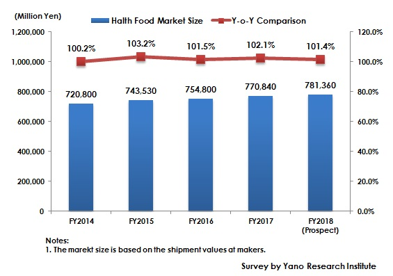 Figure 1: Transition of Health Food Market Size