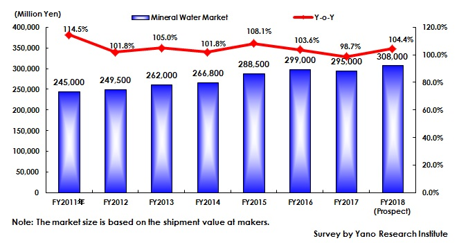 Figure 1: Transition of Mineral Market Size